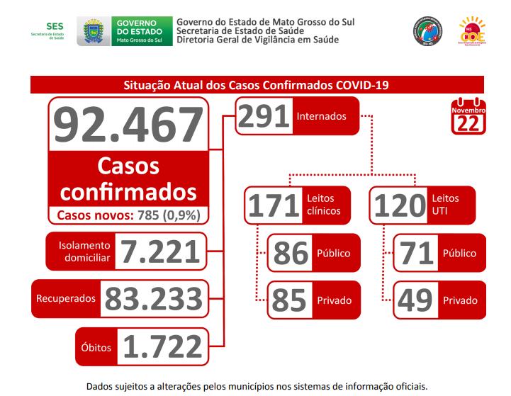 Coronavírus: MS registra 92.467 casos confirmados da doença e 1.722 óbitos